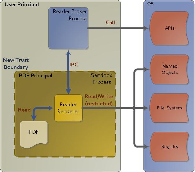 Cracking the Walls of the Safari Sandbox   RET2 Systems Blog